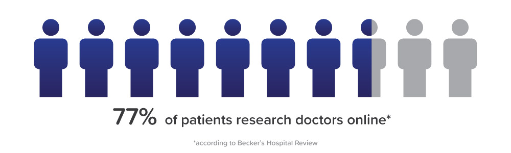 77 percent of patients research doctors online